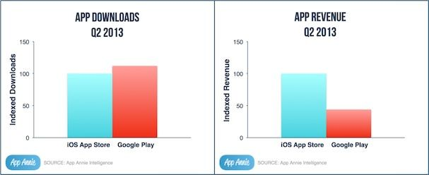 Apple Store vs Google Play