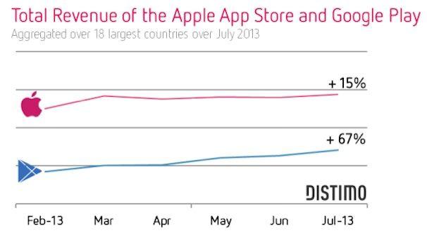 доходы App Store против Google Play