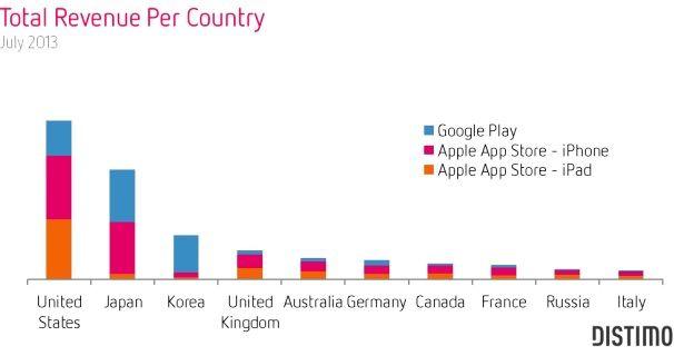 прибыль Google Play и App Store по странам