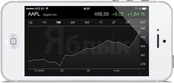 Рост акций Apple
