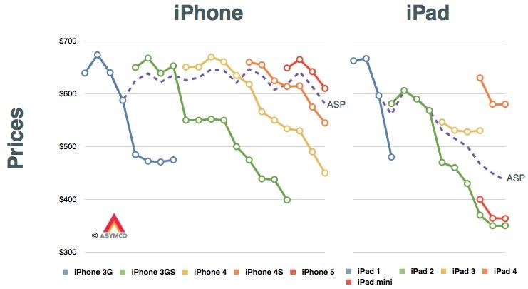 Сколько будет стоить iPhone 5S и iPhone 5C