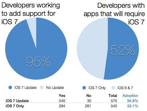 iOS 7 developer used