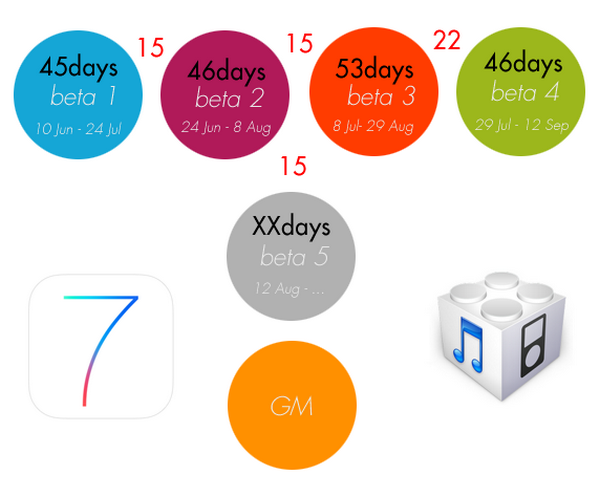 Релиз iOS 7 beta 5