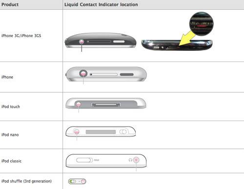 датчик влажности в iPhone