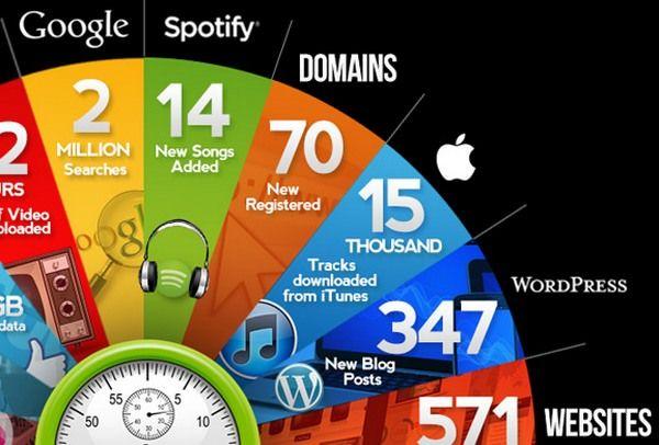 инфографика iTunes