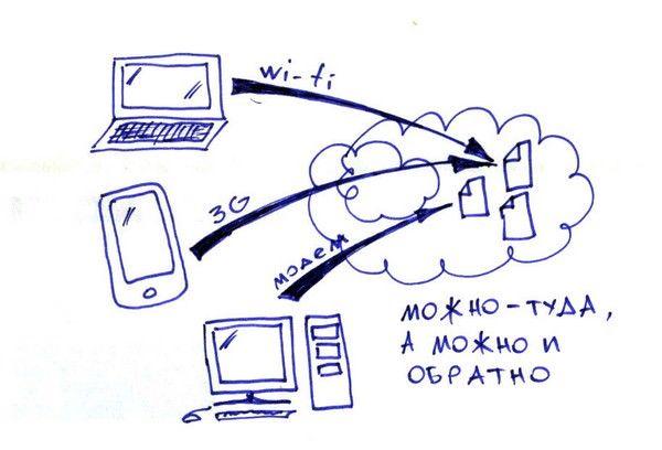"""Mail.ru представит собственный бесплатный сервис хранения данных - """"Облако Mail.ru"""""""
