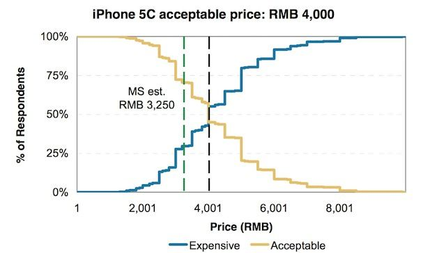 iPhone 5C в Китае