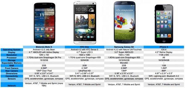Google не сможет конкурировать с Apple и Samsung