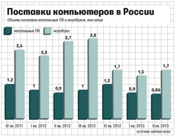 Поставки ноутбуков в России