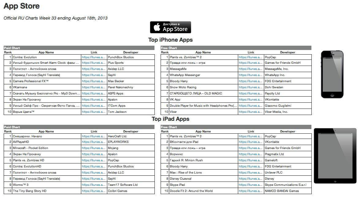 Топ российского App Store