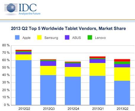 worldwide-tablet-vendors