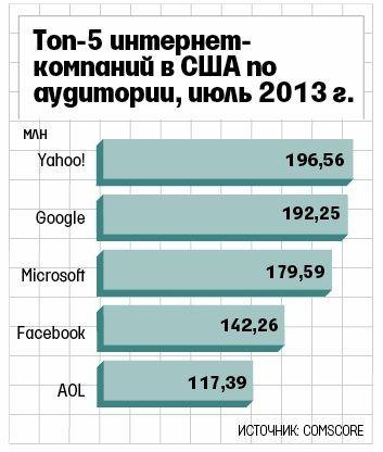 yahoo популярнее google