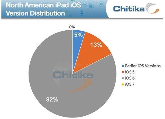 Chitika-ios-7-ipad_share