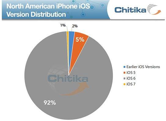 Распространение iOS 7 на iPhone