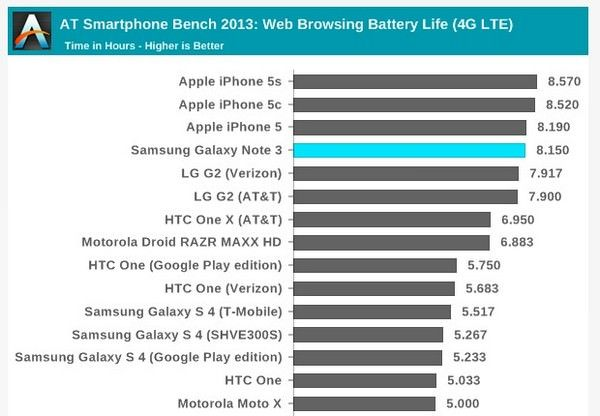 Note3.iPhone.battery.100413