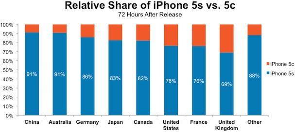 продажи iPhone 5S и iPhone 5C