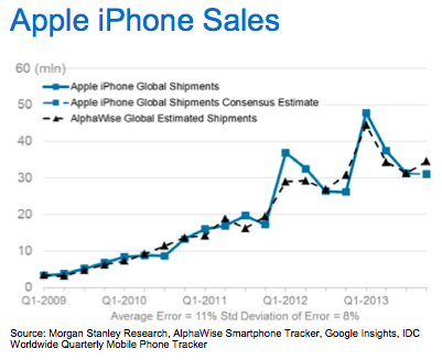 рост продаж iPhone