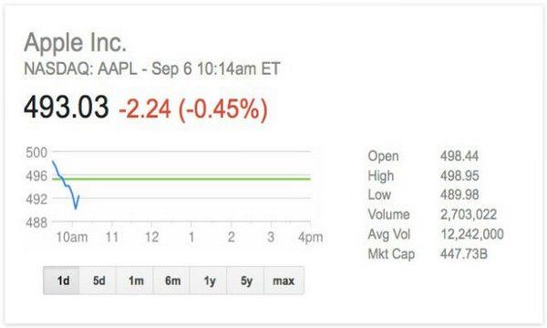 Barclays: Apple необходим прорыв уровня Siri
