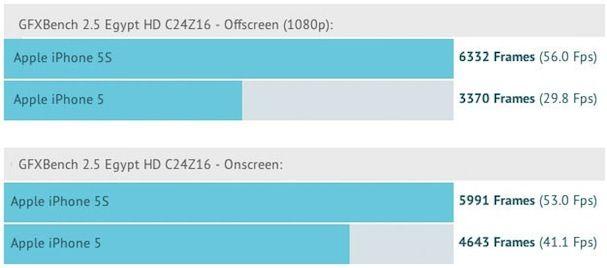 benchmark тесты iphone 5s