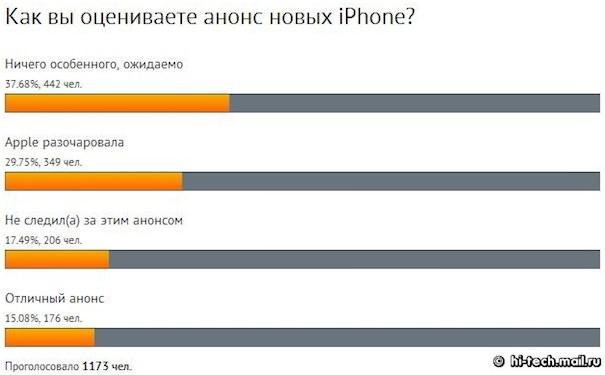 Iphone 5C и iPhone 5S в России