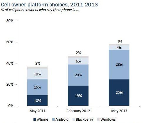 популярность iPhone в США
