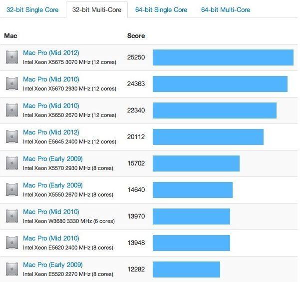 производительность Mac Pro прошлых лет