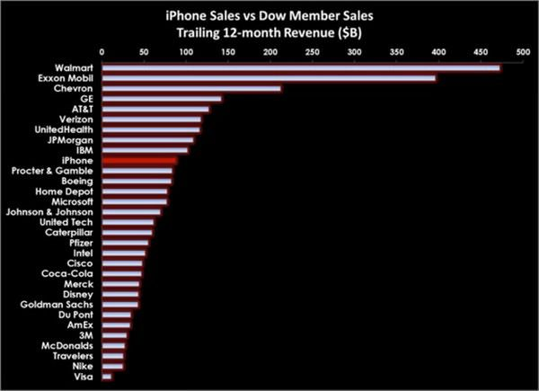 iPhone приносит больше прибыли