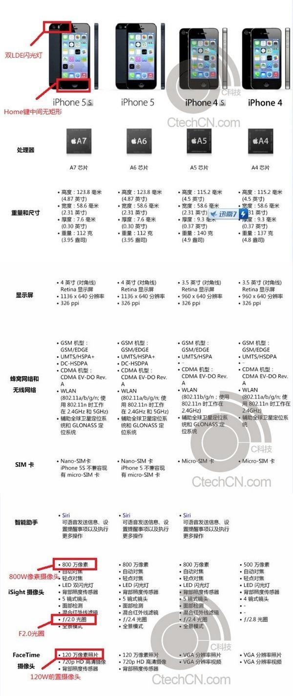 Опубликованы характеристики iPhone 5S