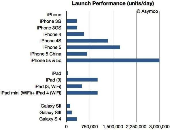 запуск iPhone 5s