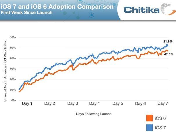ios-7_adoption