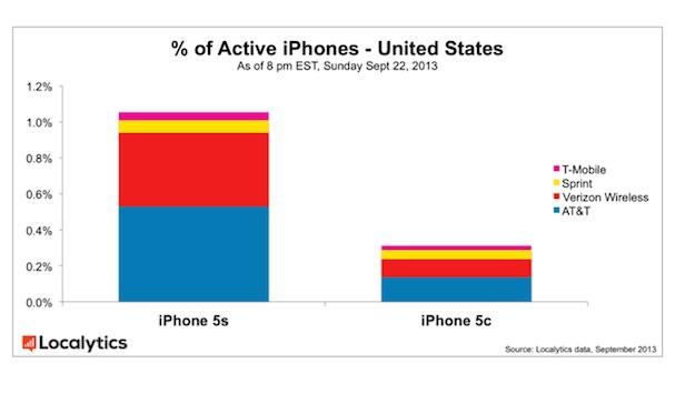 продажи iPhone 5S в сравнении с iPhone 5C