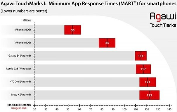 touchmarks_speed-touch-screen-iphone-5