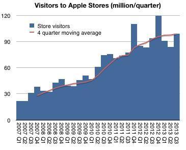 Asymco-apple-retail-store-data
