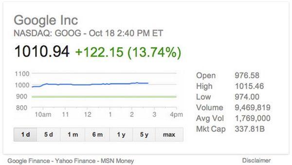 Цена акций компании Google