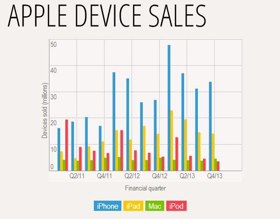 продажи устройств Apple в IV квартале 2013 года