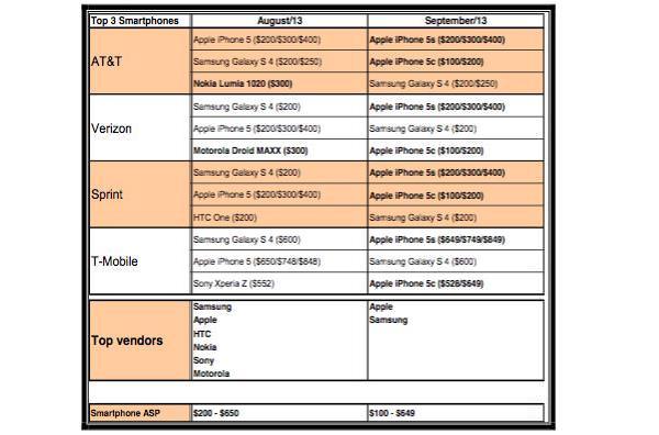 apple-iphone5s-sales-canaccord