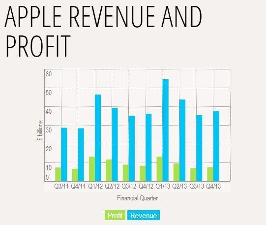 прибыль и доход Apple в IV квартале 2013 года