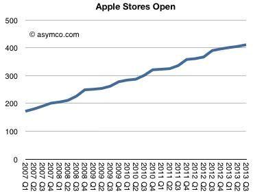 asymco-apple-retail