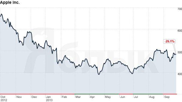 акций Apple