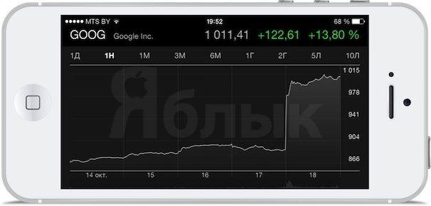 Акции Google