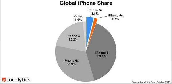 5,5% всех активаций iPhone