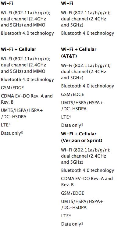 ipad-mini-retina-display-cellular-wireless