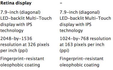 ipad-mini-retina-display-display