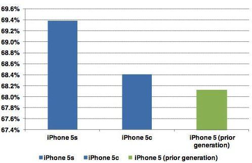Сравнение маржи iPhone 5S, iPhone 5C, iPhone 5