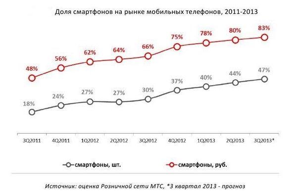 Смартфоны и планшеты в России