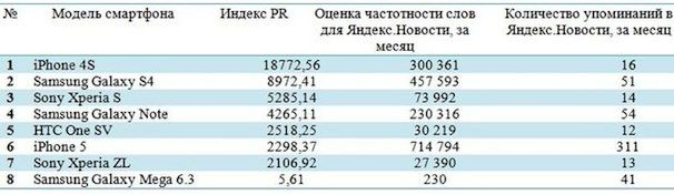 smartphones_pr-statistic