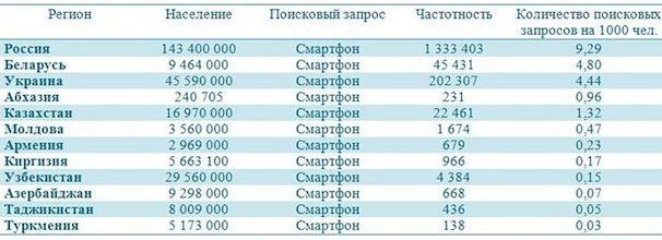 smartphones_russia-ukraine-belarus-statistic