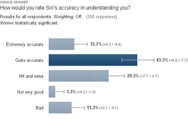 15% пользователей использует Siri
