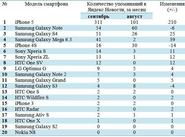 iPhone 5 в Яндекс.Новостях