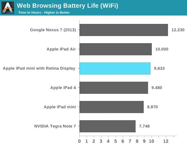 iPad mini 2 уступает iPad Air